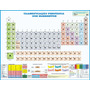 Tabela Periódica De Classificação Dos Elementos Químicos