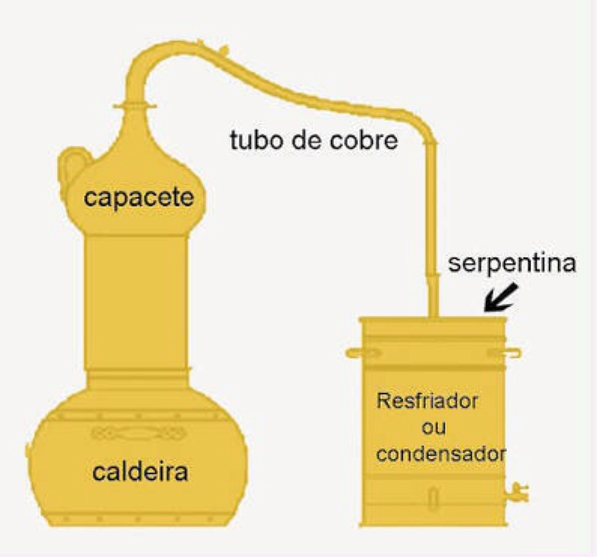 fabricar alambique:
