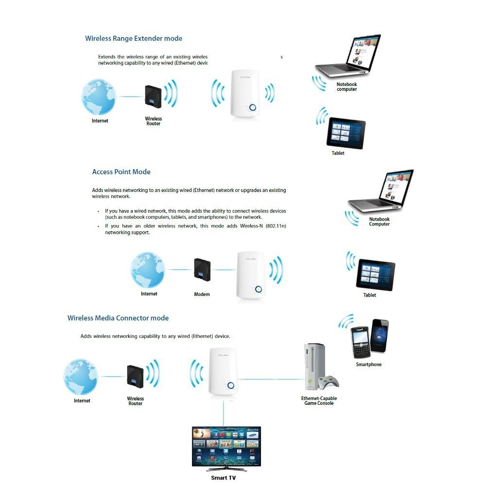 Amplificador sinal wireless tp link 2 4 tl wa850re r - Amplificador wifi tp link ...