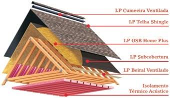 Telhado shingle preço