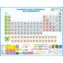 Tabela Periódica De Química Gigante E Enrolada No Canudo