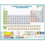 Tabela Periódica Dos Elementos Químicos 90cm X 1, 20m